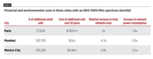 周波数が800~1000MHz不足した場合の環境と費用への影響