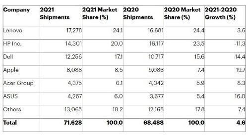 表1 2021年第2四半期のPCベンダー各社の出荷台数予測 単位は千台