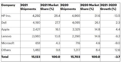 表2 米国PCベンダーの2021年第2四半期出荷台数予測 単位は千台