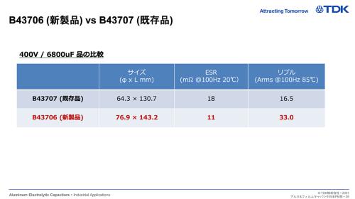 +400V耐圧、6800μF品での新製品と既存品との比較