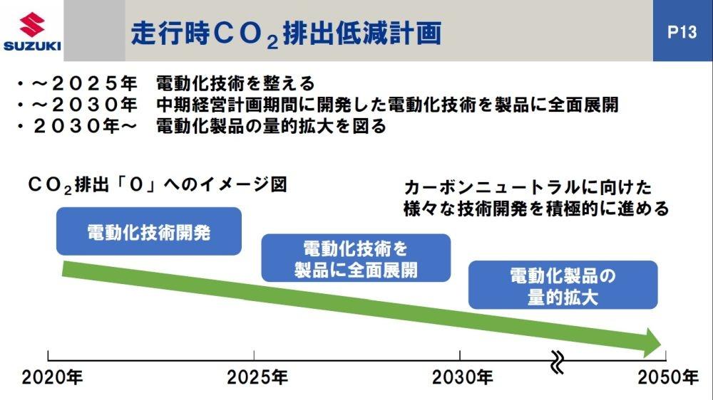 図2 電動化技術開発を強化するスズキ 21年2月に発表した中期経営計画に関する資料から。(出所:スズキ)