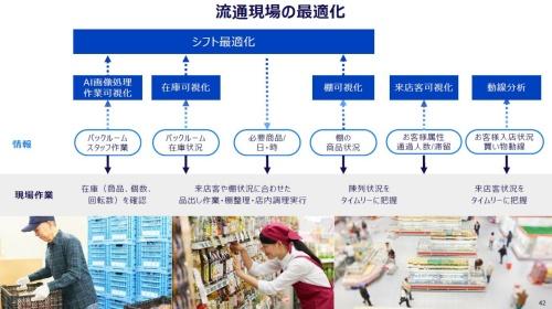 図2 カメラやAIを使った現場の可視化で、業務効率化を目指す(出所:パナソニック)