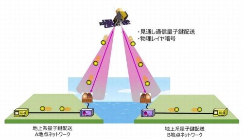 衛星を用いた量子暗号通信網のイメージ