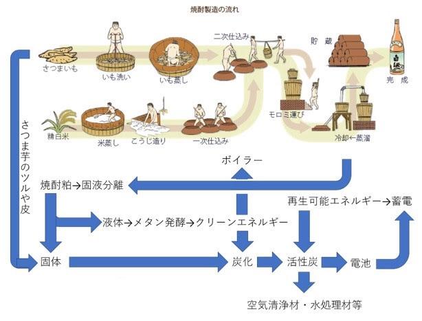 図1:「完全循環型焼酎製造システム」の概要 (出所:薩摩酒造)