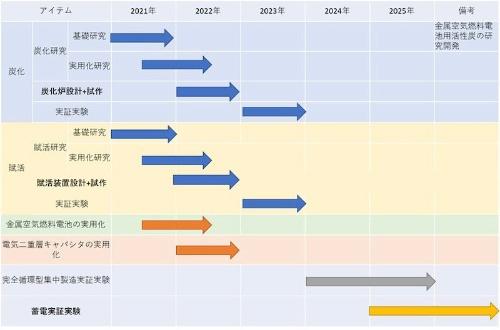 図2:BlueForceが作成したロードマップ