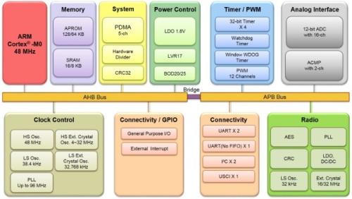 ローエンド製品「M031BTYD2AN」の機能ブロック図