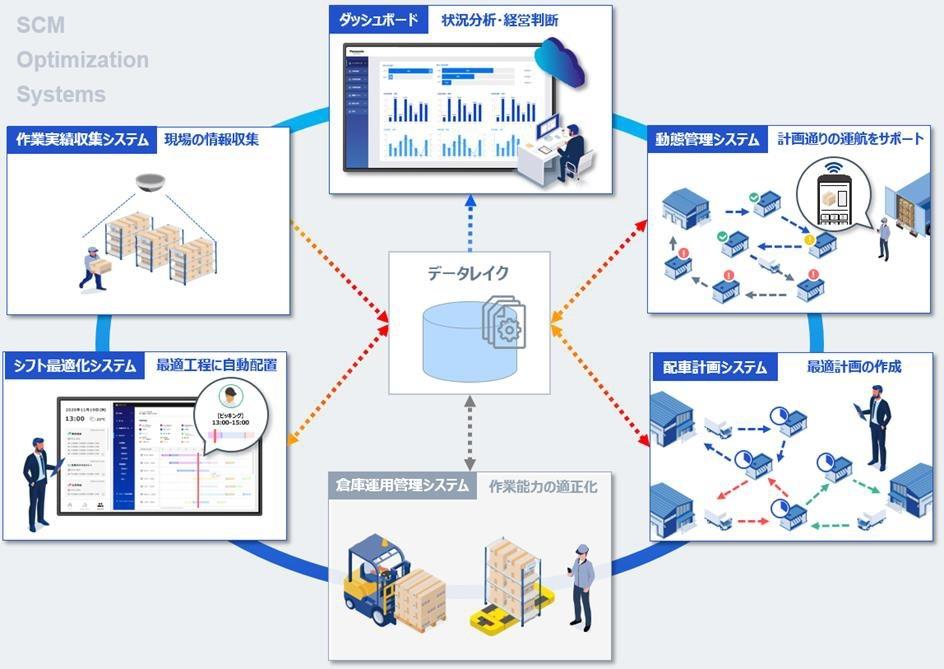 図2 データレイクへの情報の集約 (出所:パナソニック)