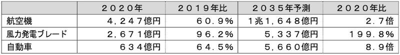 表2:用途別のCFRP/CFRTP世界市場動向(出所:富士経済)