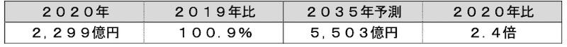 表3:PAN系炭素繊維の世界市場動向(出所:富士経済)