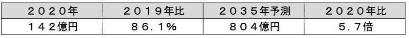 表4:端材利用CFRP/CFRTPの世界市場動向(出所:富士経済)