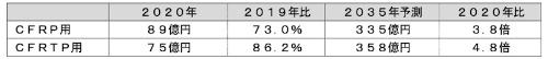 表5:CFRP/CFRTP成形加工装置の世界市場動向(出所:富士経済)