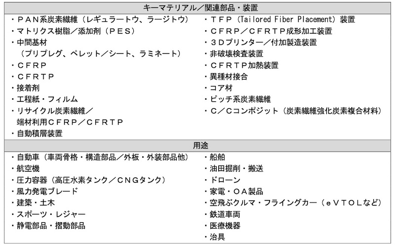 表6:調査対象(出所:富士経済)