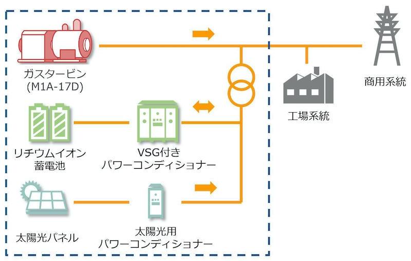 図2 蓄電ハイブリッドシステムの構成 (出所:川崎重工業)