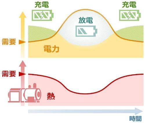 図3 電力の充電/放電イメージ