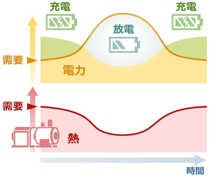 図3 電力の充電/放電イメージ (出所:川崎重工業)