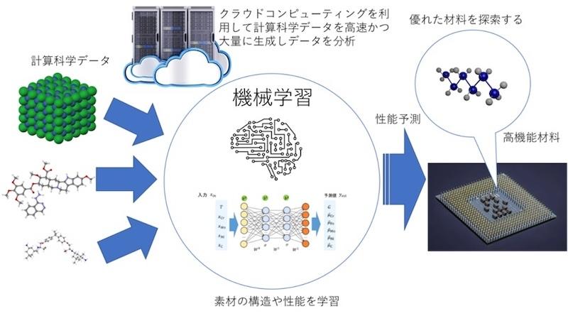図:「材料開発プラットフォーム」のイメージ (出所:CTC)