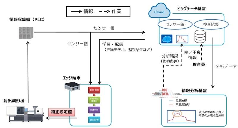 図 バンパーの製造ラインで構築したAI自動補正システムの概要 (出所:富士ソフト)
