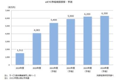 犯収法改正を契機に国内eKYC市場は急拡大