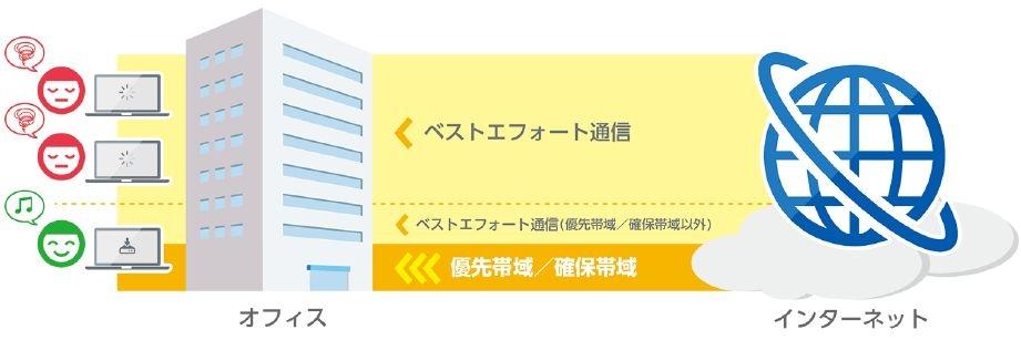 サービスのイメージ (出所:スターキャット・ケーブルネットワーク)