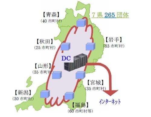 東北・新潟セキュリティクラウドのネットワーク構成