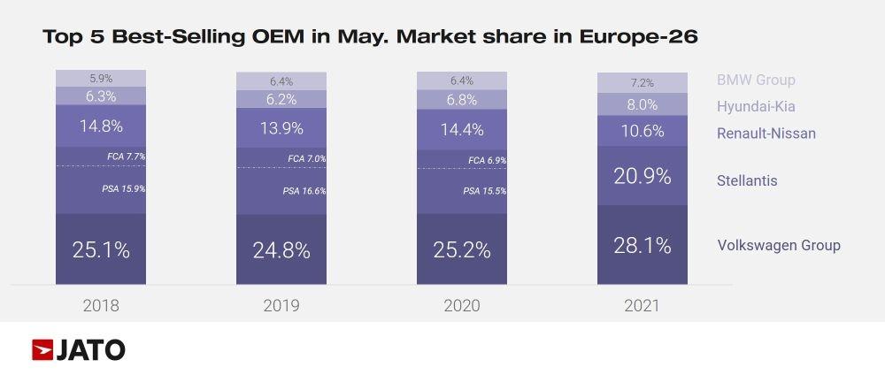 図2 欧州26カ国の21年5月の新車販売台数における上位5グループの市場シェア (出所:JATO Dynamics)