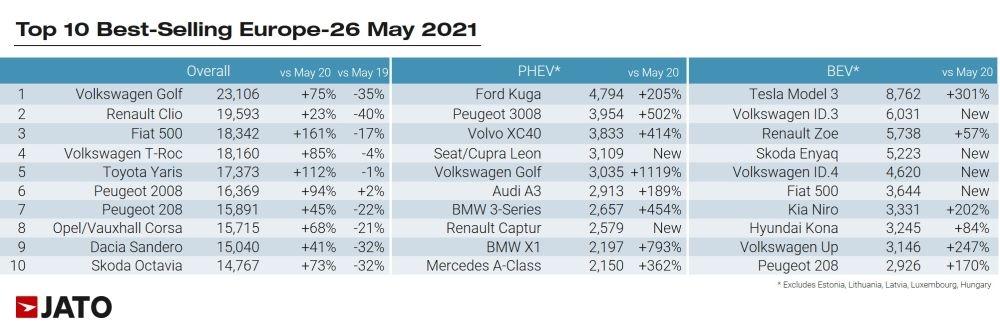 図3 欧州26カ国の21年5月のモデル別販売台数ランキング (出所:JATO Dynamics)