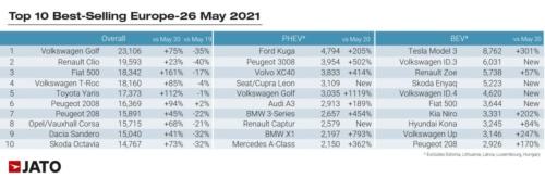 図3 欧州26カ国の21年5月のモデル別販売台数ランキング