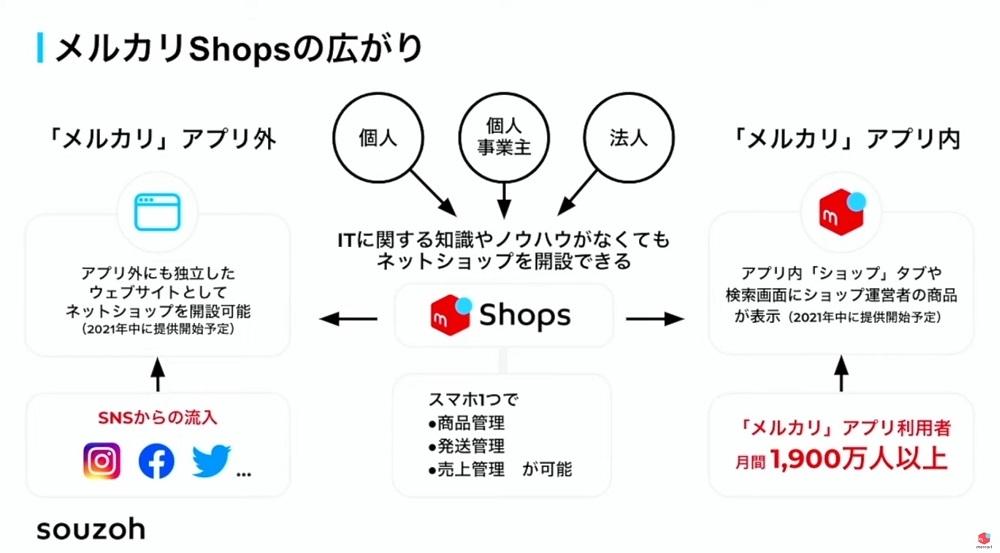 「メルカリShops」の特徴。店舗開設から売り上げの管理まで、スマホで完結する。ネットショップに関する知識やノウハウは要らないという