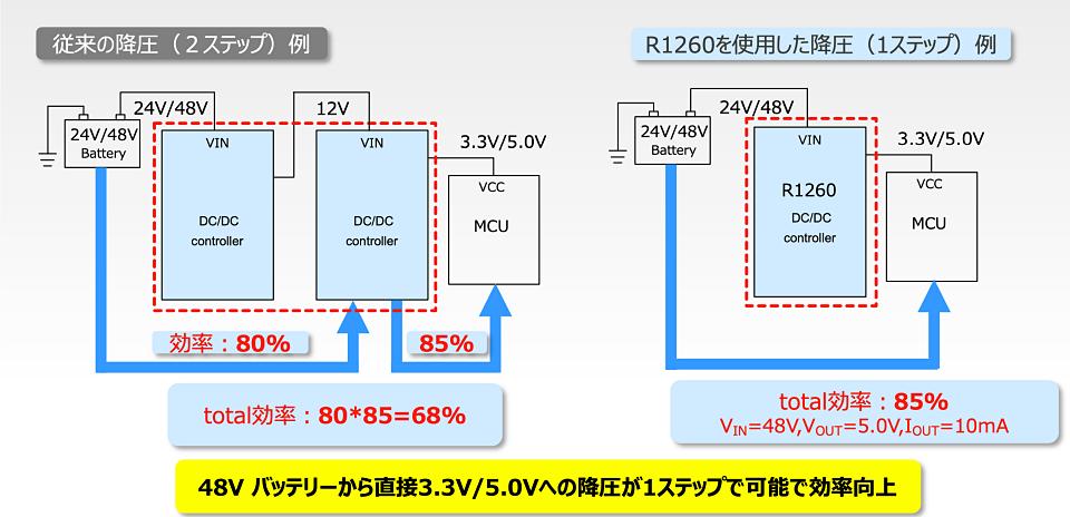 1ステップと2ステップの変換効率の比較 (出所:リコー電子デバイス)