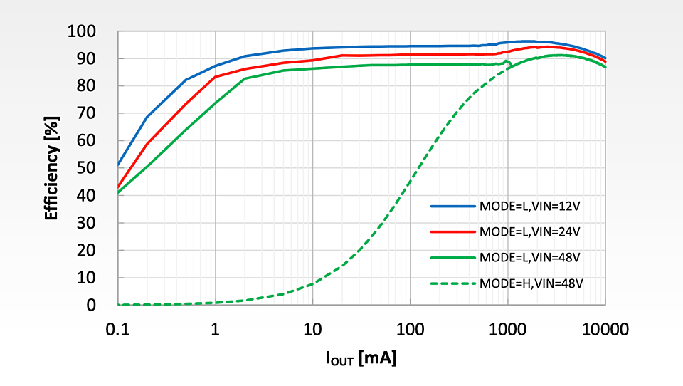 新製品の変換効率特性 (出所:リコー電子デバイス)