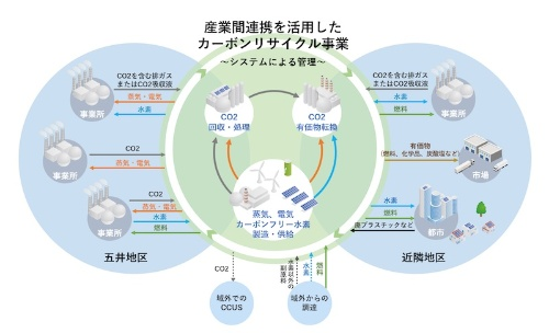 図 産業間連携を活用したカーボンリサイクル事業のイメージ