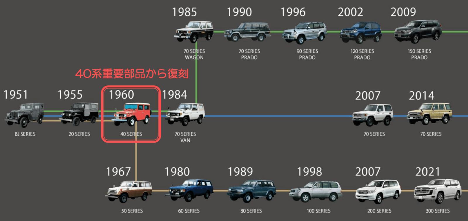 図3 ランドクルーザーの各車両の発売時期と外観 トヨタは40系以降の車両でも部品の復刻を検討する。(出所:トヨタ自動車)