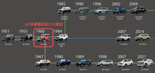 図3 ランドクルーザーの各車両の発売時期と外観