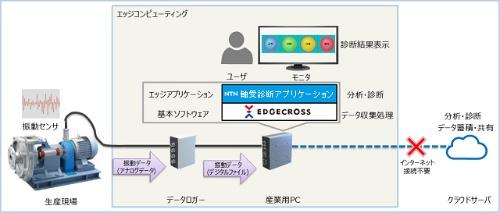 図 軸受診断アプリケーションの構成例