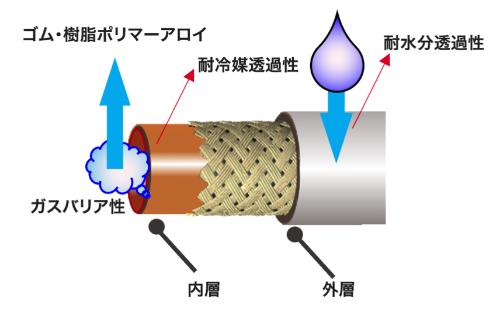 図1 ゴム・樹脂ポリマーアロイを採用した次世代エアコンホースのイメージ(出所:横浜ゴム)