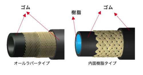 図2 従来のエアコンホースのイメージ(出所:横浜ゴム)