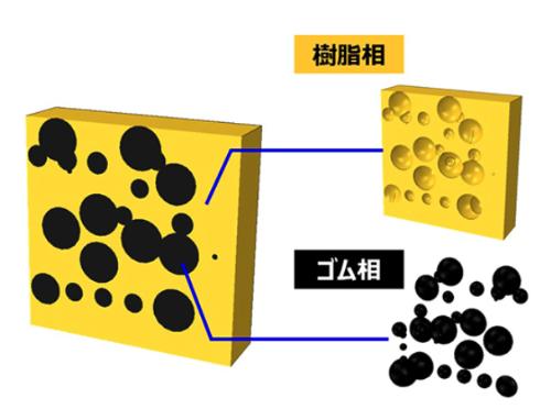 図4 従来のゴム材(左)と新たに開発したゴム・樹脂ポリマーアロイの断面イメージ(出所:横浜ゴム)
