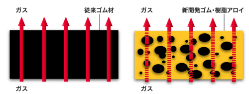 図5 樹脂層がガスの透過を抑制するイメージ(出所:横浜ゴム)