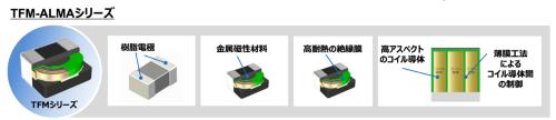 新製品の電極構造や内部構造