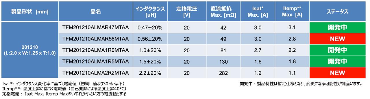 発売した2製品と開発中の3製品の主な仕様 (出所:TDK)