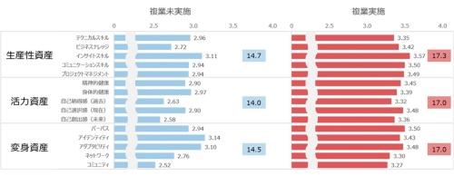 複業実施者は未実施者と比べて全てのキャリア資産項目が高い
