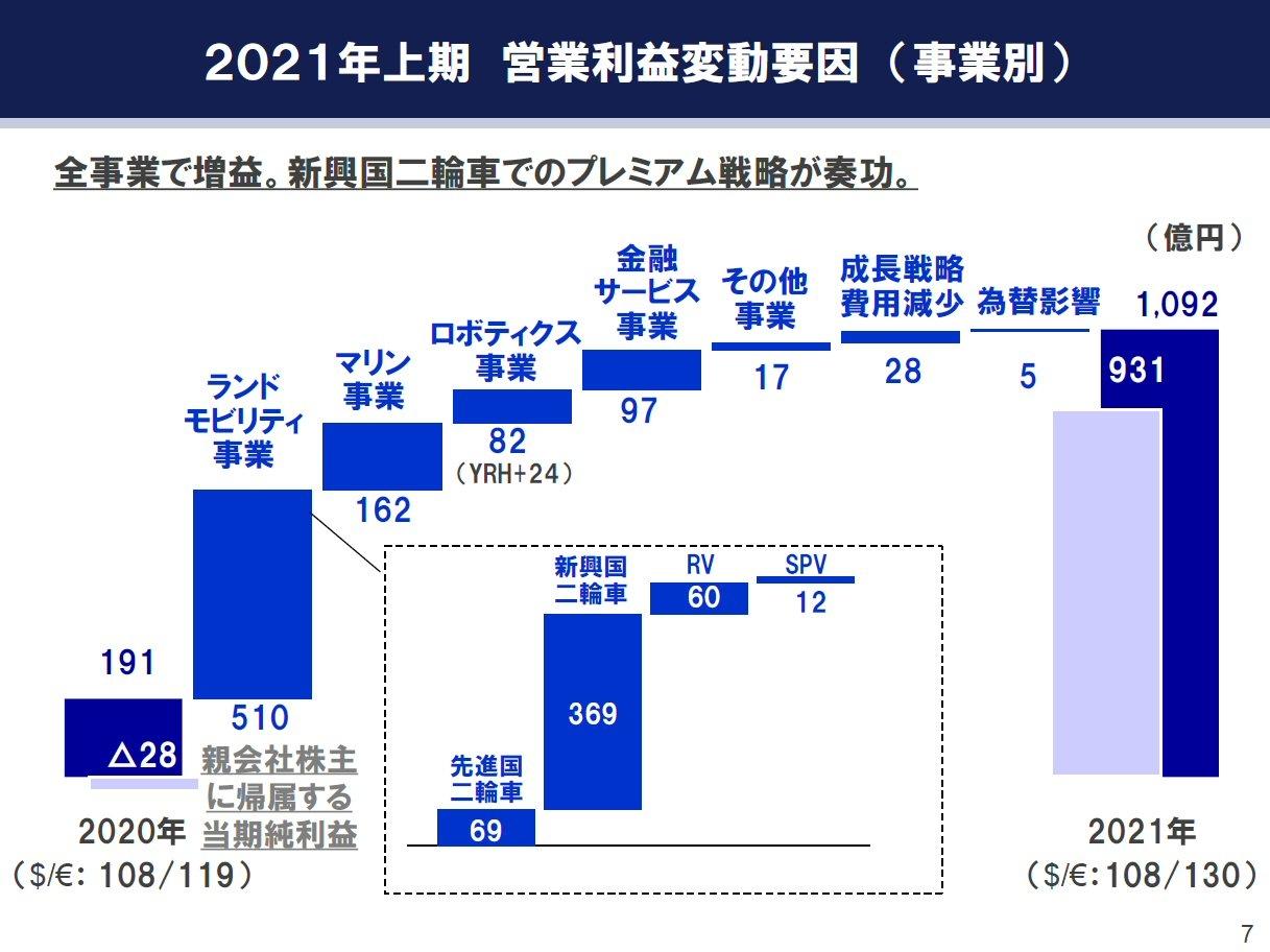 21年上期の営業利益の変動要因 (出所:ヤマハ発動機)
