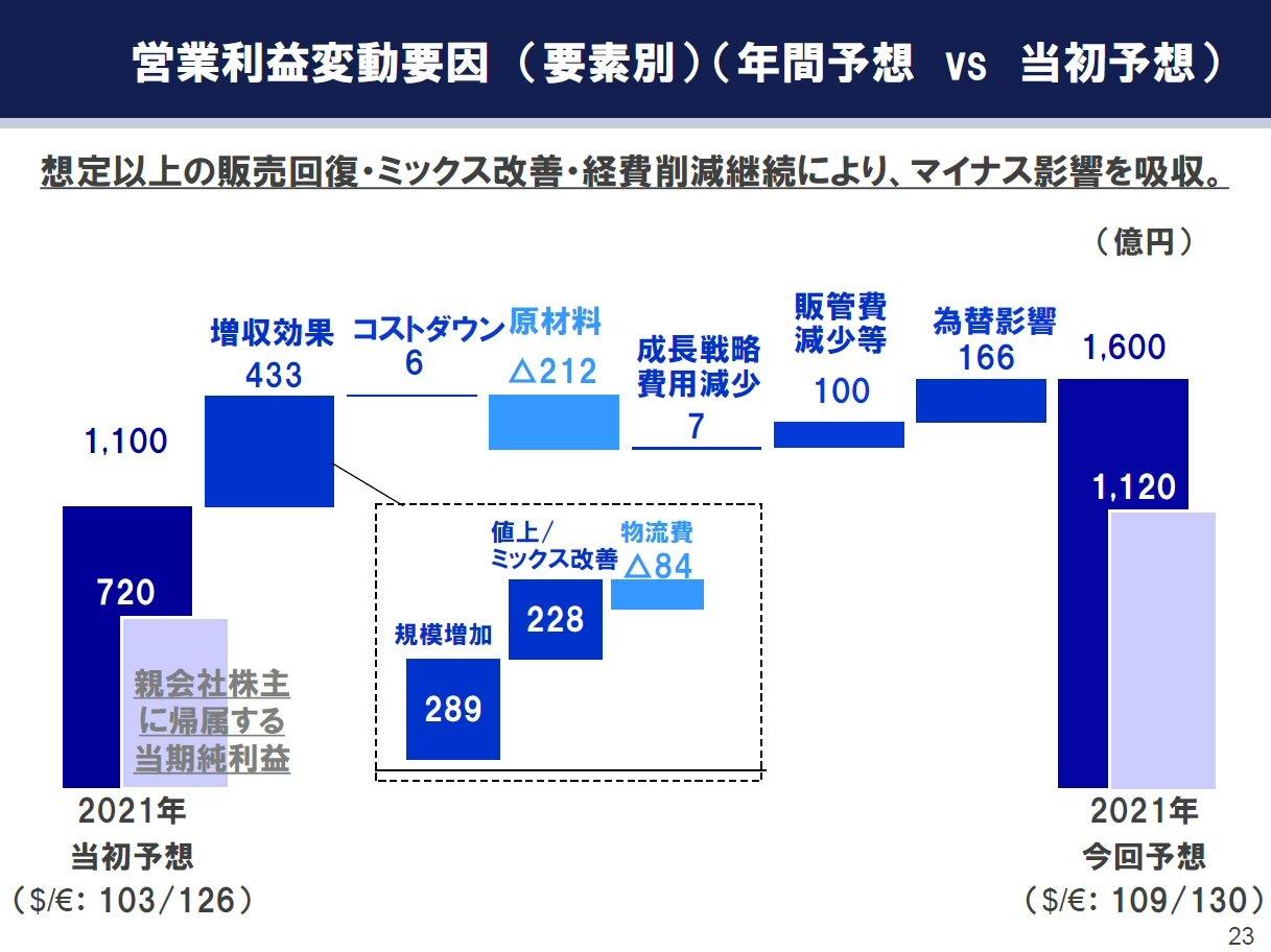 21年通期の営業利益の変動要因 (出所:ヤマハ発動機)