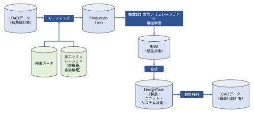 図2 加工成形時の影響を織り込んだ製品設計のフロー