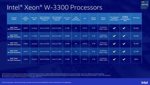 Xeon W-3300製品の主な仕様