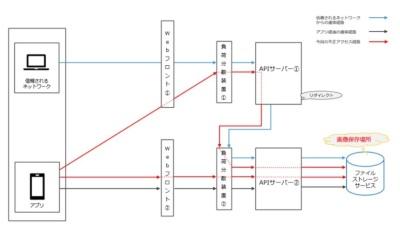 Omiaiに関するシステム構成図と不正アクセスの経路