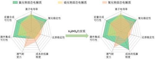 図 硫化物系固体電解質、酸化物系固体電解質、そして新旧の塩化物系固体電解質の諸性能の比較
