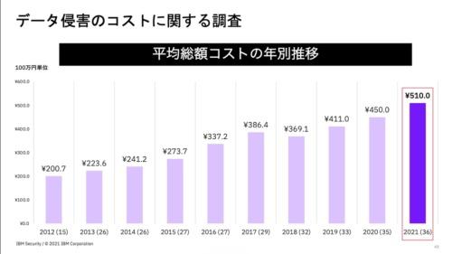 日本における2021年のデータ侵害の平均コストは約5億1000万円だった
