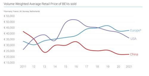 世界主要3市場のEV平均価格推移