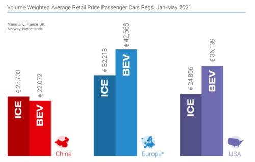世界主要3市場のEVとエンジン(ICE)車の価格差